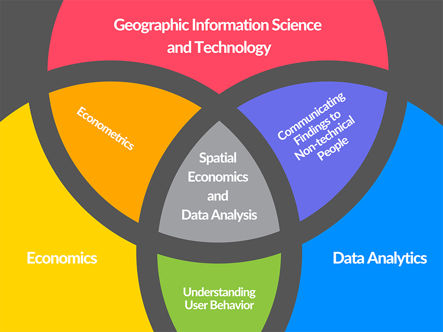 USC MS Spatial Economics and Data Analysis